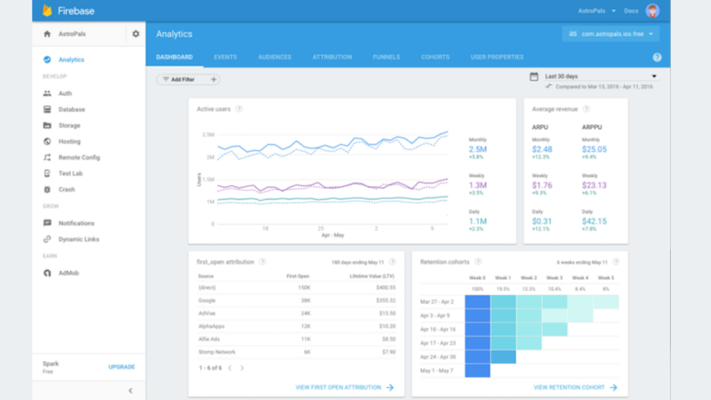 Firebase - Best Mobile Analytics Tools